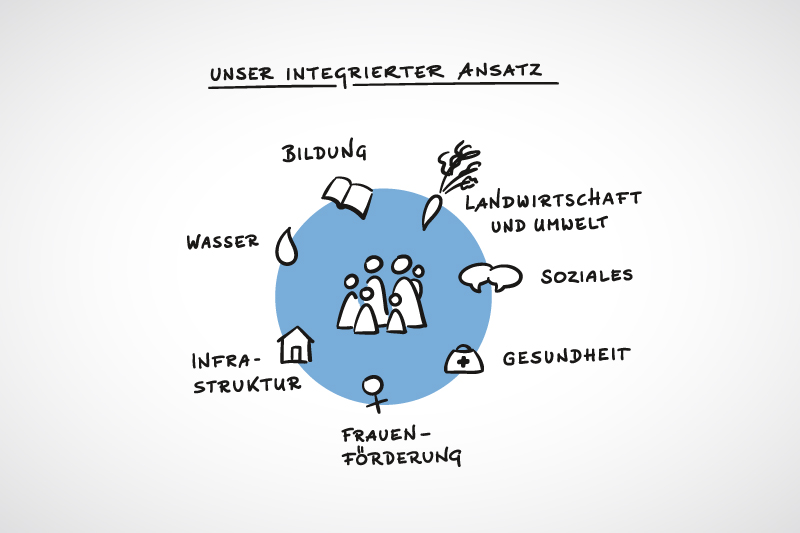 Infografik »Integrierte ländlcihe Entwicklung«