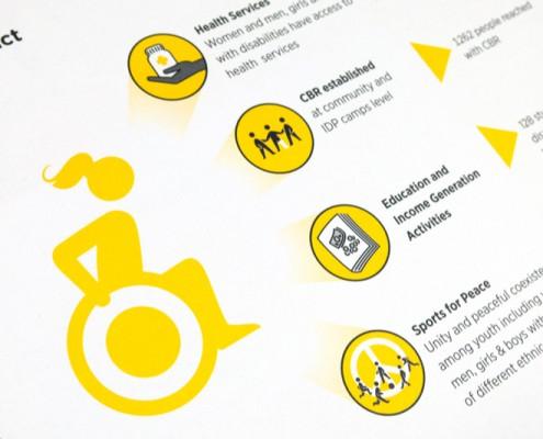 CBR – Community Based Rehabilitation – wirkt positiv auf viele Bereiche: Zugang zur Gesundheitsversorgung, Gesellschaft, bringt Ausbildung und damit auch Einkommen, Inklusion.