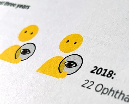 Detail der Infografik: die Anzahl der Augenärzt*innen wurde in 3 Jahren verdoppelt.