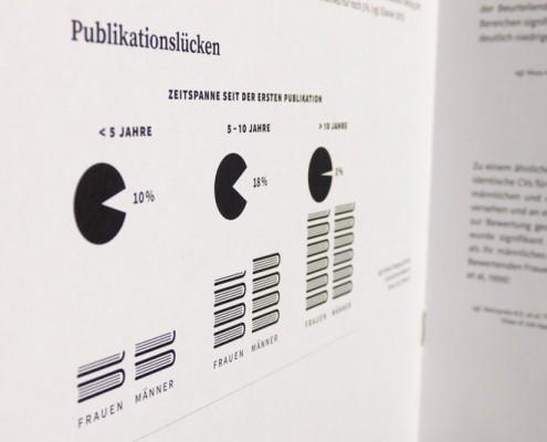 Im Laufe der Jahre gleicht sich die Anzahl der Publikationen von Frauen und Männern aus.