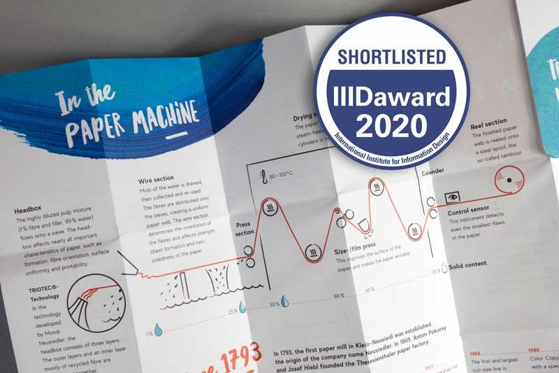 Folder mit Infografik Papiermaschine.