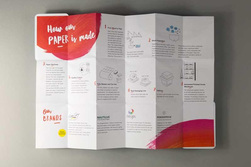 aufgefalteter Folder: Wie Papier entsteht.